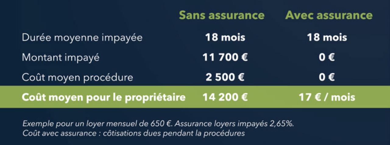 loyer impayé garantie